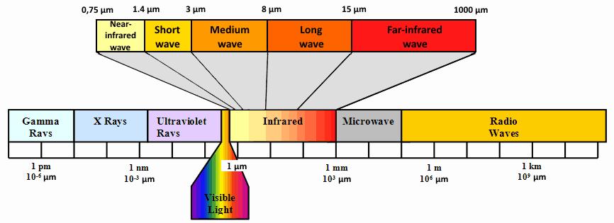 far infrared mats